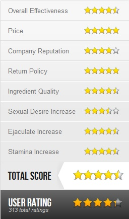 Libido Booster Extreme User Star Rating Chart